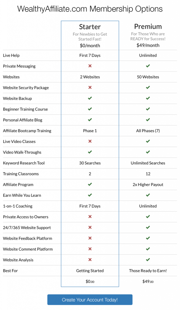 wealthy affiliate starter vs premium comparison chart